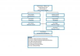 Organigramm Bau 2021